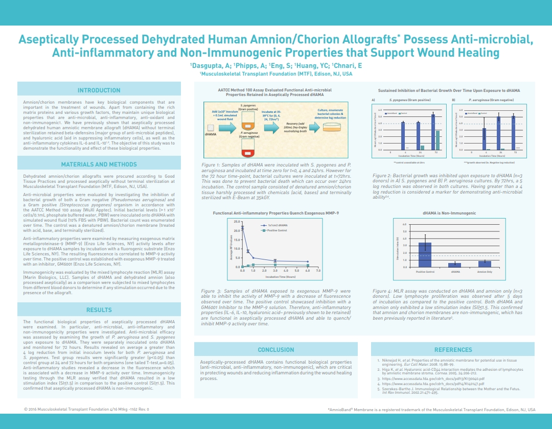 Dasgupta A, Phipps A, Eng S, Huang YC, Chnari E. Aseptically Processed Dehydrated Human Amnion/Chorion Allografts Possess Anti-microbial, Anti-inflammatory and Non-immunogenic Properties that Support Wound Healing. SAWC 2016 Spring. Atlanta, GA, USA