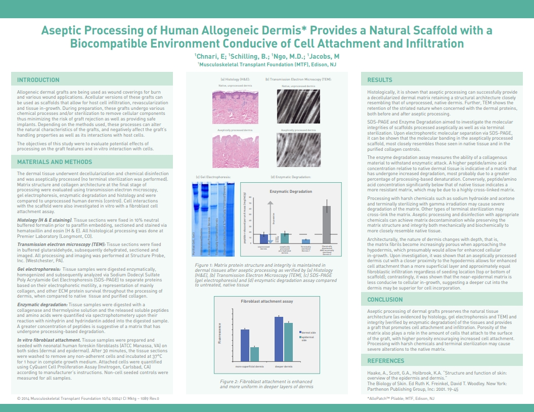 Chnari E, Shilling B, Ngo MD, Jacobs M. Aseptic Processing of Human Allogeneic Dermis Provides a Natural Scaffold with a Biocompatible Environment Conducive of Cell Attachment and Infiltration. SAWC 2014 Fall. Las Vegas, NV, USA